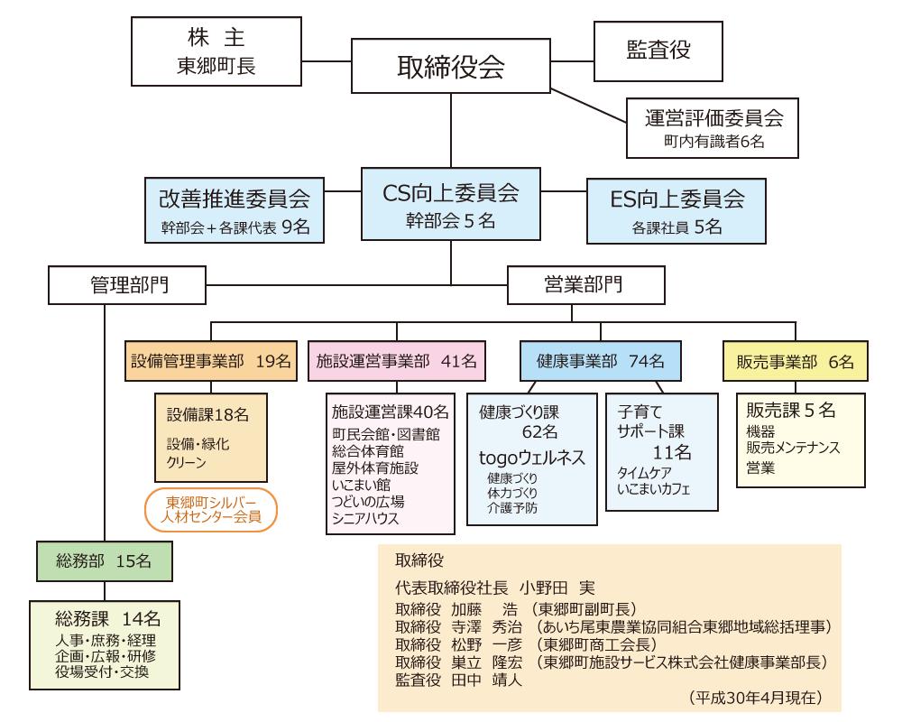 組織図2018年4月