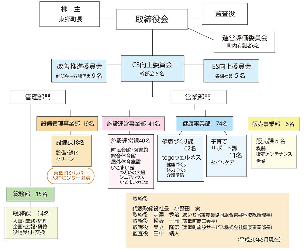 組織図2018年5月